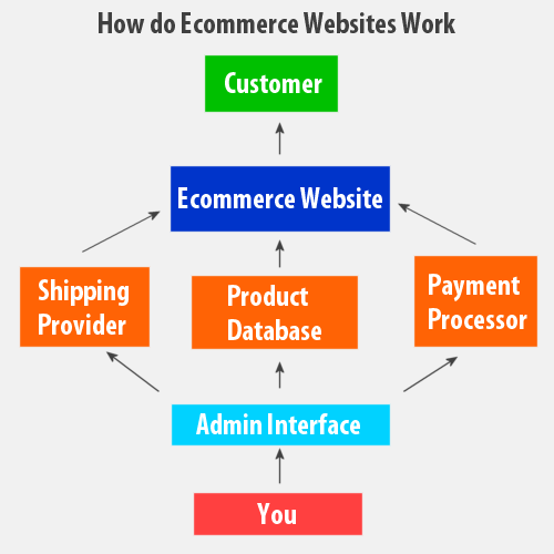 scope and limitations for e commerce With worldwide b2c ecommerce sales cracking the $1 trillion mark and over $364 billion in north america in 2012, that should comes as no shock yet, for all the scope of ecommerce, it does come with certain limitations.